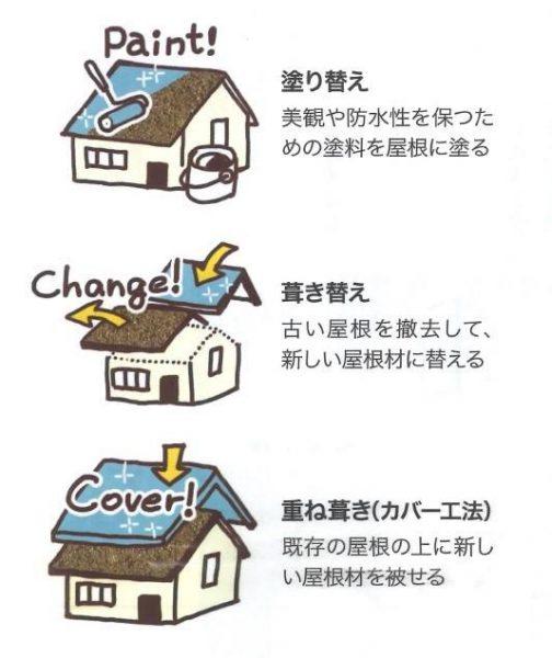 屋根の劣化は雨漏りの原因に!